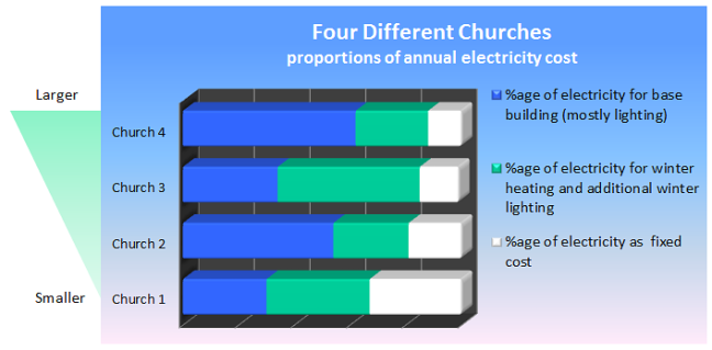 Church Electricity Proportions of Use Chart
