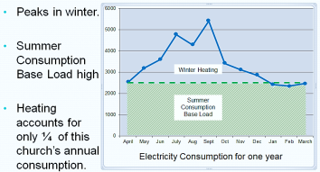 Graph showing Electricity Consumption