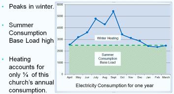 Graph showing Electricity Consumption