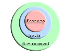 Economic-Sustainability