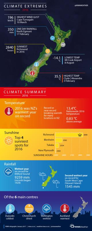 nzweather-records2016
