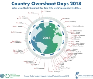 GFN-Country-Overshoot-Day-1000